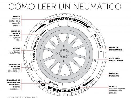 Nomenclatura de neumáticos